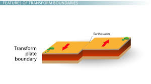 north american plate tectonics movement u0026 facts video u0026 lesson