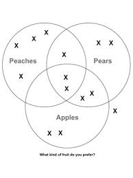 custom venn diagram worksheet fuel the brain