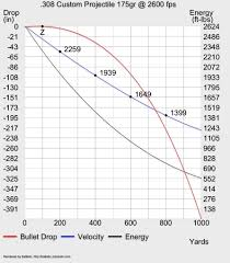 150 Meters To Yards 1000 Yard Ballistic Chart For 308 175g Fgmm The Firing Line Forums