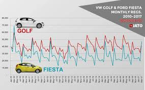 europe car leasing companies 3 reasons why the vw golf was dethroned as the best selling car in