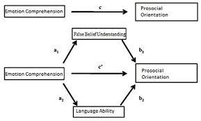 frontiers false belief understanding and language ability