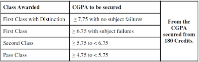 jntuk how to calculate sgpa u0026 cgpa jntu kakinada computation of