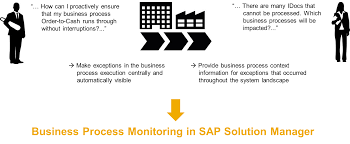 business process monitoring solution manager scn wiki