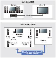 sc 1323 k 7 2 channel network ready receiverfeaturing class d3