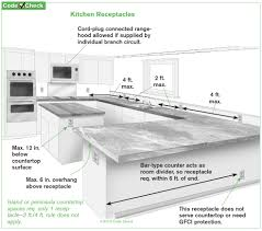 Kitchen Island Outlets by What Is A Sufficient Number Of Receptacles A Historical Review