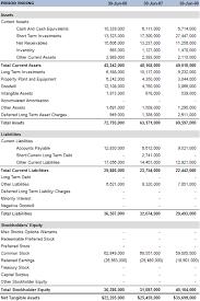 Account Balance Sheet Template Balance Sheet Basics