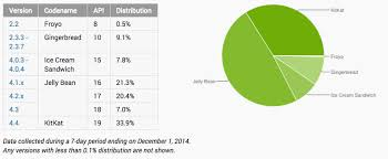 android distribution android distribution updated for december 2014 kit up to 34