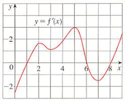 use the given graph of the derivative f of a conti chegg com