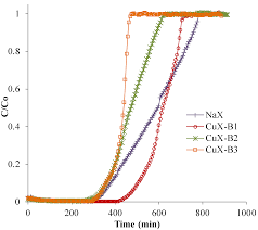 catalysts free full text removal of toluene over nax zeolite
