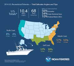 noaa report finds the 2014 commercial catch of u s seafood on par