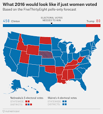 Map Election by What Election 2016 Would Look Like If Only Men Or Women Voted