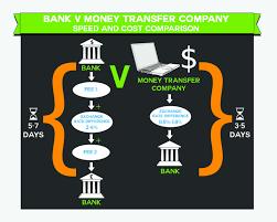 big banks are already aboard international money transfer