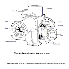 index of images furnace