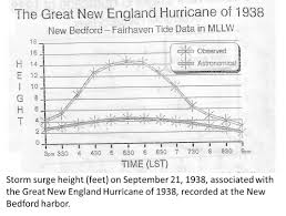 Weather Map New England by Nws Boston The Great Hurricane Of 1938