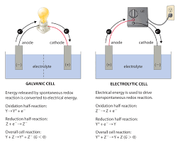 electrolytic cells chemistry libretexts