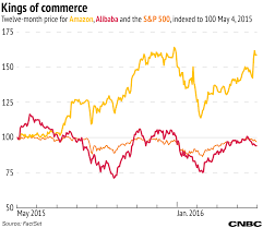 amazon black friday 150 tv a tale of two companies matching up alibaba vs amazon