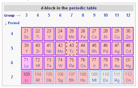 How Many Groups Are On The Periodic Table The History Of The Periodic Table Boundless Chemistry
