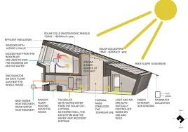 Energy Efficient House Plans by Renewable Energy House Design Home Design Ideas