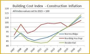 cost of a building construction inflation cost index construction analytics