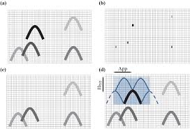 automated diffraction delineation using an apex shifted radon