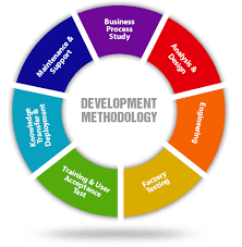 software development methodology best software development methodologies mytechlogy