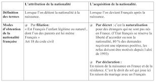 nationalitã franã aise mariage école alsacienne colodiet françois naître français ou le devenir