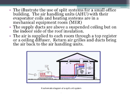air conditioning of small buildings
