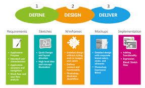 experience design part 2 idea to mvp get it done tarun gaur pulse linkedin