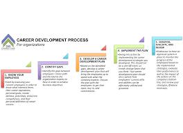 career development plans hr tips the u0027555 u0027 model for employee engagement u2013 career