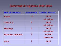 microclima uffici settore igiene e sicurezza lavoro asl roma b m giuseppina