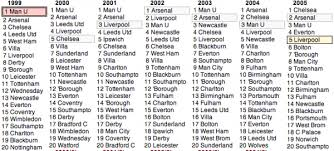 english soccer league tables all of the league tables for every single season of english football