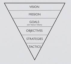 a strategic planning model strategic planning marketing and