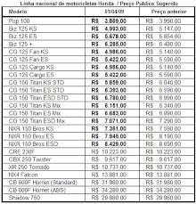 Conhecido Carpress - Honda divulga tabela com motos mais baratas #IP83