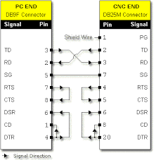 rs232 pin connection reference