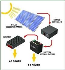 are home solar panels a good return on investment