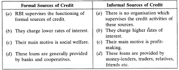 Formal Credit And Informal Credit money and credit chapter wise important questions class 10 social