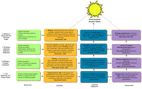 writing concept papers concept map akenady concept map