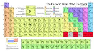 p table of elements which of the first 20 elements in the periodic table are metal and