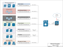 logical layout of network logical vlan visio diagram template lessons in tech