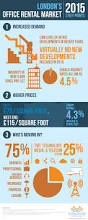 london u0027s office rental market trends for 2015 infographic