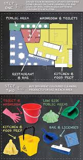 Nisbets by Nisbets Next Day Catering Equipment Infographic How To Set Up A