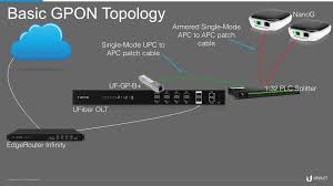 ubiquiti home network design ufiber gpon designing a gpon network u2013 ubiquiti networks support