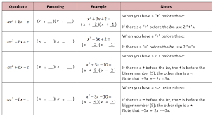 solving quadratics by factoring and completing the square she