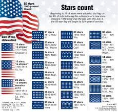 Blue Flag With Stars U S Flag Stars Count Visual Ly
