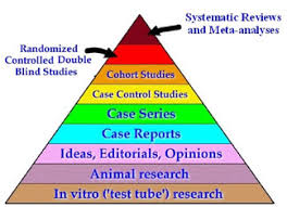 Double Blind Research A Comprehensive Review Of Chiropractic Research