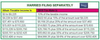Irs 2015 Tax Tables Sddco 2015 Tax Rate Tables Filing Season 2016 The Sddco Group