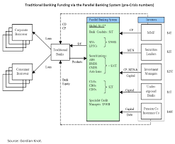 Floor Plan Of A Bank by Gary Gorton On The Shadow Banking System Run And The Interplay Of