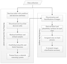 remote sensing free full text classification of complex urban