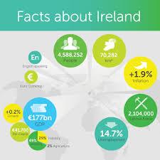 irish economy 2015 2014 facts innovation news clean tech