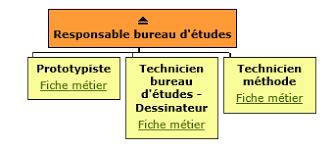 responsable bureau d 騁udes les métiers de la seconde transformation du bois organigramme d